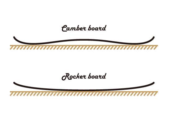 Rocker_Camber